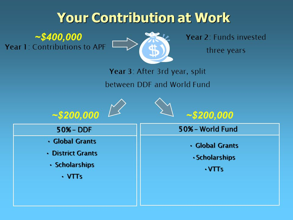 Global Grants Global Grants ScholarshipsScholarships VTTsVTTs 50% – World Fund Year 2: Funds invested three years Year 3: After 3rd year, split between DDF and World Fund Global Grants Global Grants District Grants District Grants Scholarships Scholarships VTTs VTTs 50% – DDF Your Contribution at Work Year 1: Contributions to APF ~$400,000 ~$200,000