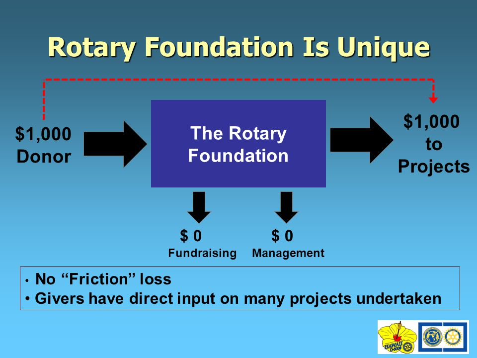 The Rotary Foundation $1,000 Donor FundraisingManagement $1,000 to Projects $ 0 No Friction loss Givers have direct input on many projects undertaken Rotary Foundation IsUnique Rotary Foundation Is Unique