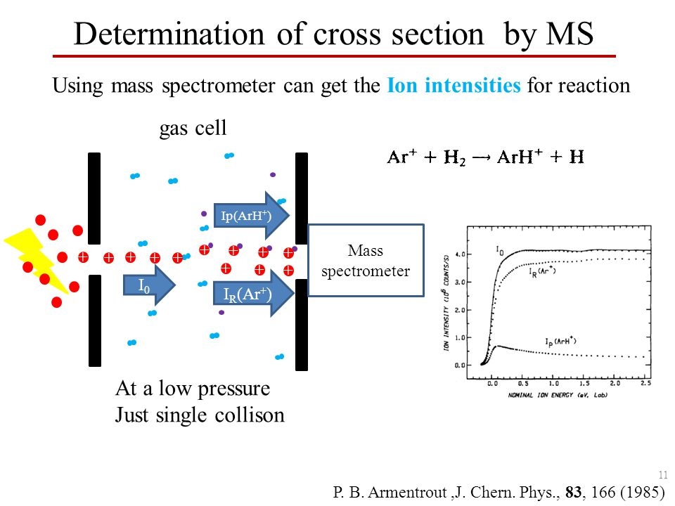 Determination of cross section by MS Using mass spectrometer can get the Ion intensities for reaction + + + + + I0I0 + + + + Mass spectrometer Ip(ArH + ) + + + I R (Ar + ) gas cell At a low pressure Just single collison P.