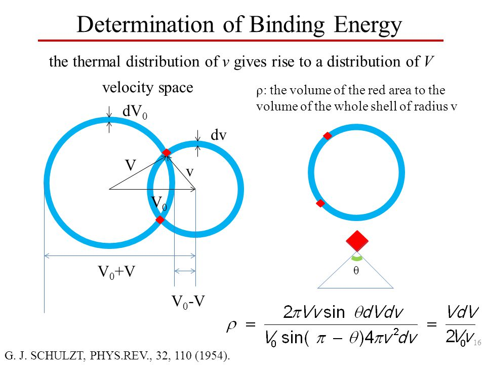 Determination of Binding Energy the thermal distribution of v gives rise to a distribution of V V0V0 v V V 0 -V V 0 +V dV 0 dv velocity space ρ: the volume of the red area to the volume of the whole shell of radius v θ G.