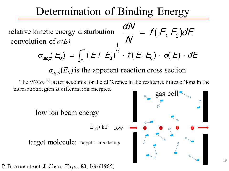 Determination of Binding Energy σ app (E 0 ) is the apperent reaction cross section convolution of σ(E) The (E/Eo) 1/2 factor accounts for the difference in the residence times of ions in the interaction region at different ion energies.