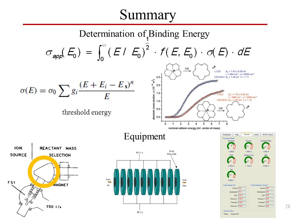 Summary threshold energy Determination of Binding Energy Equipment 28