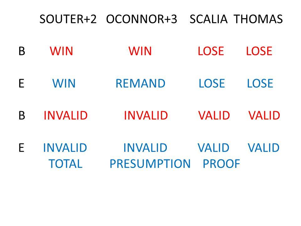 SOUTER+2 OCONNOR+3 SCALIA THOMAS B WIN WIN LOSE LOSE E WIN REMAND LOSE LOSE B INVALID INVALID VALID VALID E INVALID INVALID VALID VALID TOTAL PRESUMPT