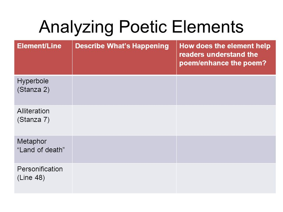 Analyzing Poetic Elements Element/LineDescribe What's HappeningHow does the element help readers understand the poem/enhance the poem? Hyperbole (Stan