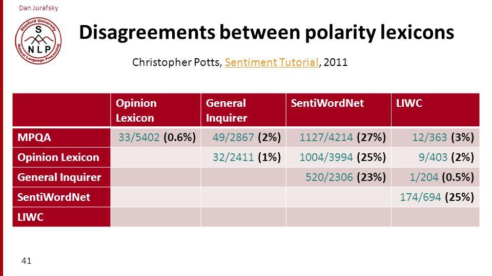 Dan Jurafsky Disagreements between polarity lexicons Opinion Lexicon General Inquirer SentiWordNetLIWC MPQA33/5402 (0.6%)49/2867 (2%)1127/4214 (27%)12