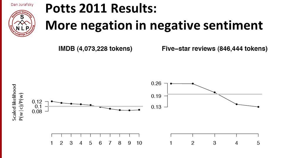 Dan Jurafsky Potts 2011 Results: More negation in negative sentiment a Scaled likelihood P(w|c)/P(w)