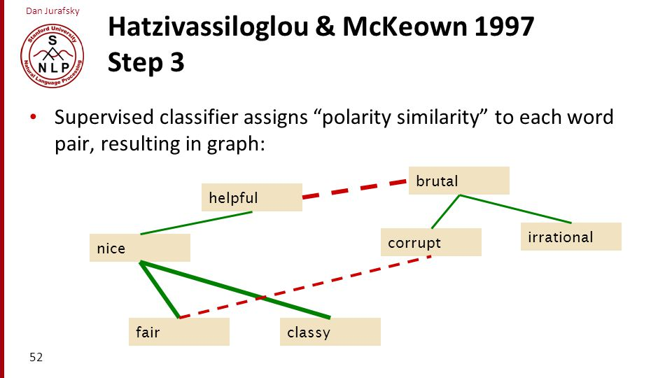 """Dan Jurafsky Hatzivassiloglou & McKeown 1997 Step 3 Supervised classifier assigns """"polarity similarity"""" to each word pair, resulting in graph: 52 clas"""