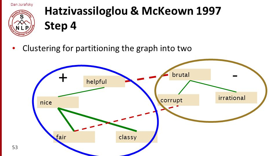 Dan Jurafsky Hatzivassiloglou & McKeown 1997 Step 4 Clustering for partitioning the graph into two 53 classy nice helpful fair brutal irrational corru