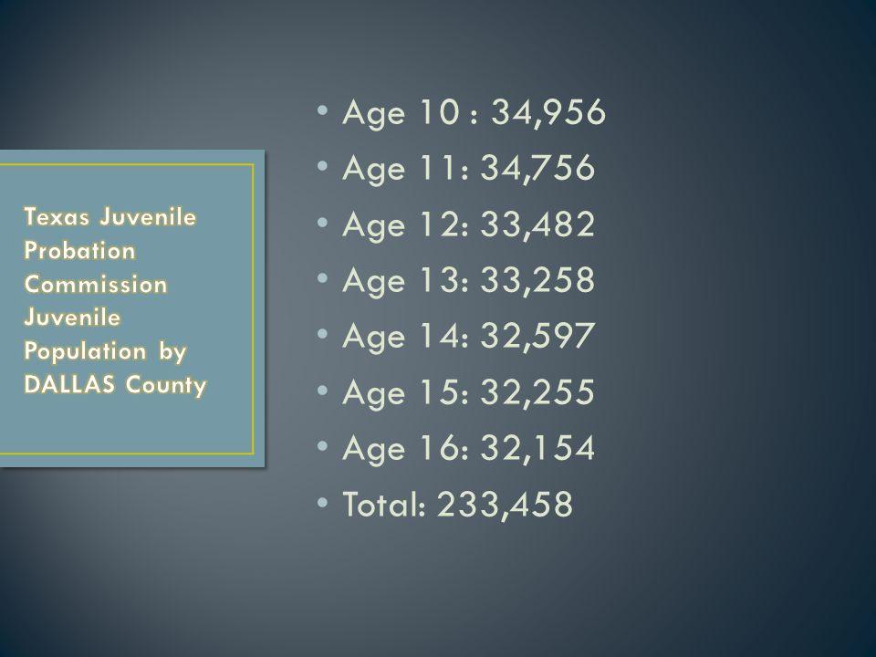 Age 10 : 34,956 Age 11: 34,756 Age 12: 33,482 Age 13: 33,258 Age 14: 32,597 Age 15: 32,255 Age 16: 32,154 Total: 233,458