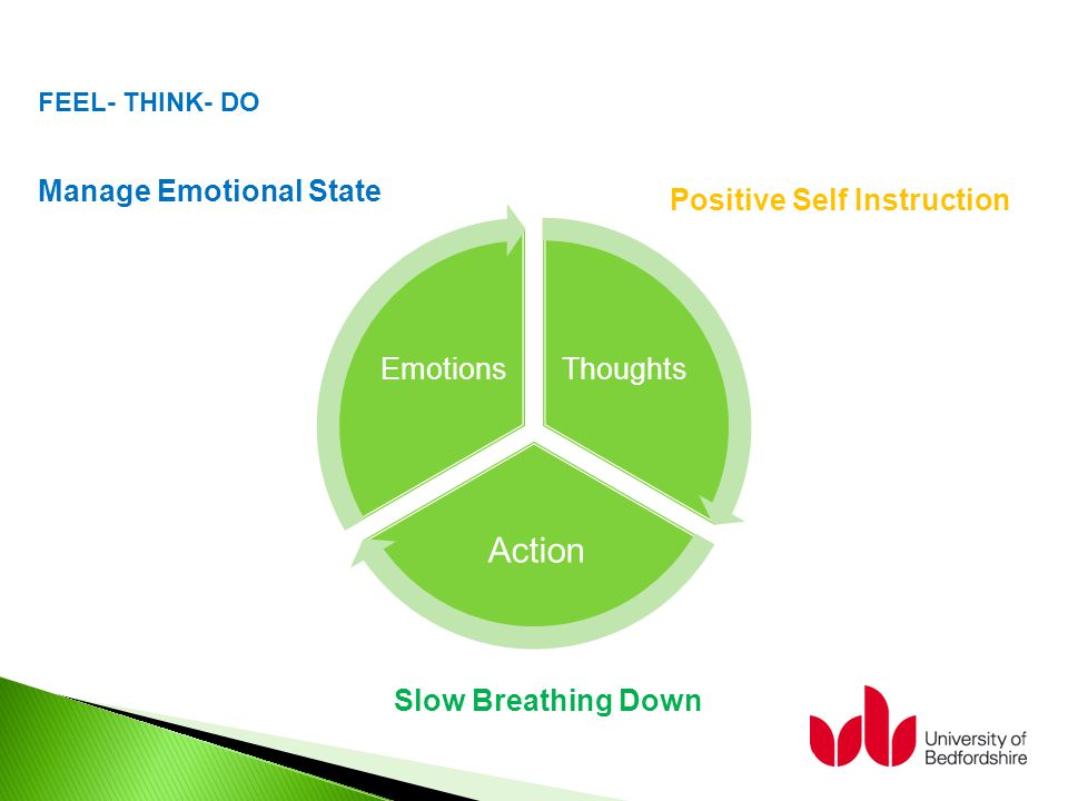 FEEL- THINK- DO Slow Breathing Down Manage Emotional State Positive Self Instruction Thoughts Action Emotions