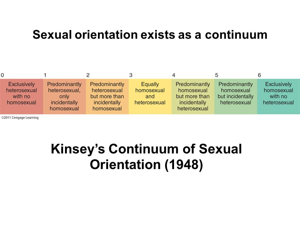 Sexual orientation exists as a continuum Kinsey's Continuum of Sexual Orientation (1948)