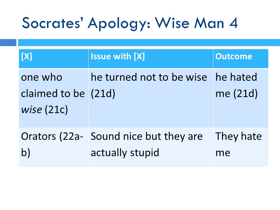 Socrates' Apology: Wise Man 4 [X]Issue with [X]Outcome one who claimed to be wise (21c) he turned not to be wise (21d) he hated me (21d) Orators (22a- b) Sound nice but they are actually stupid They hate me