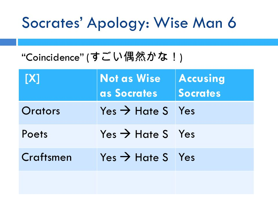 Socrates' Apology: Wise Man 6 Coincidence ( すごい偶然かな! ) [X]Not as Wise as Socrates Accusing Socrates Orators Yes  Hate S Yes Poets Yes  Hate S Yes Craftsmen Yes  Hate S Yes