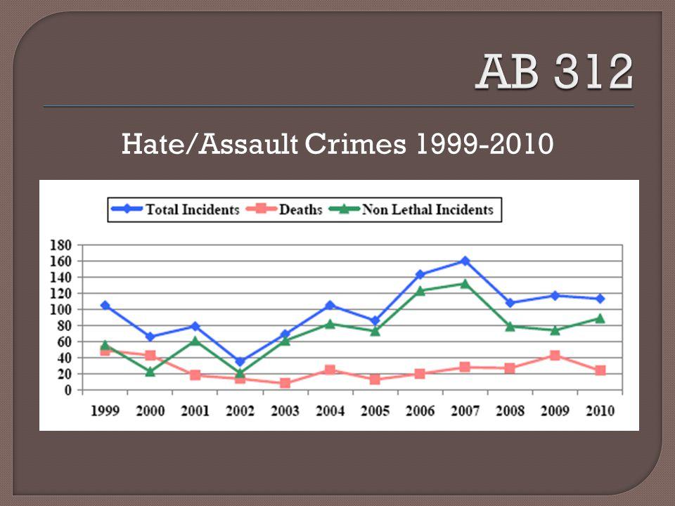 Hate/Assault Crimes 1999-2010