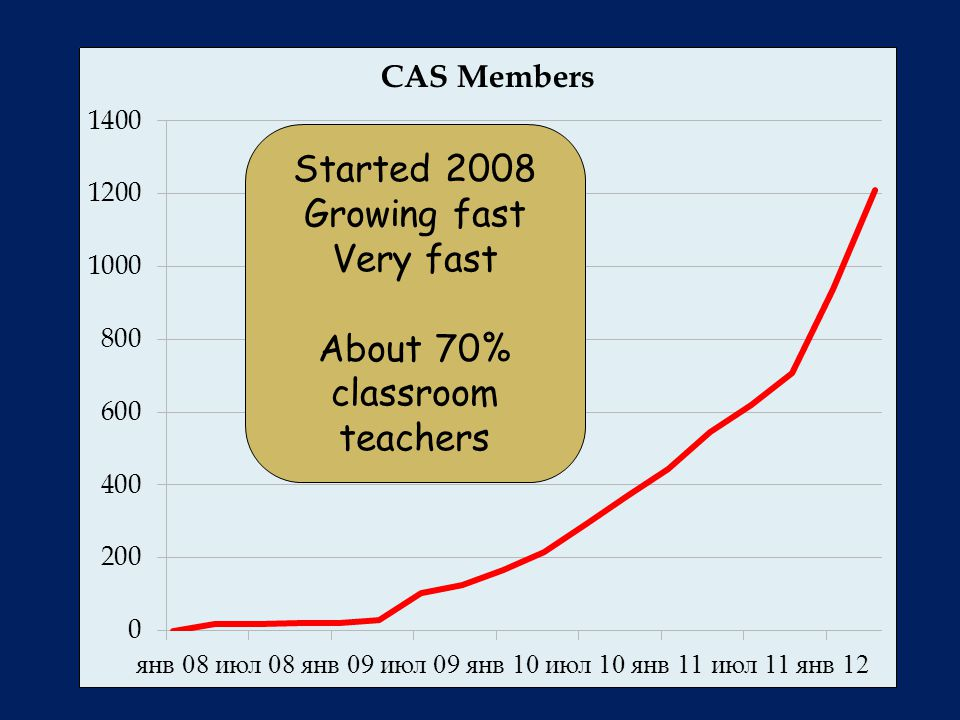 Started 2008 Growing fast Very fast About 70% classroom teachers