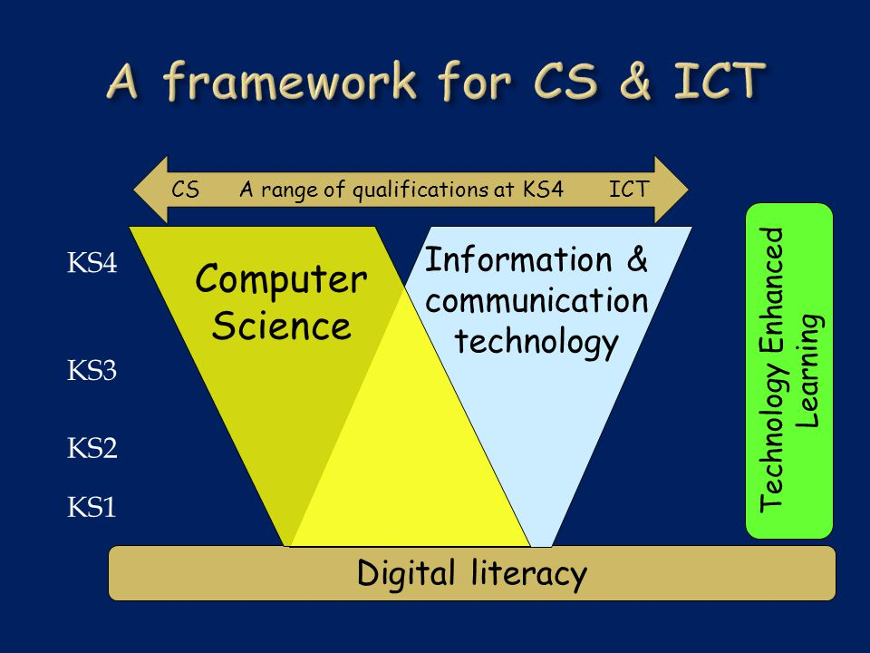 Digital literacy Technology Enhanced Learning Computer Science Information & communication technology KS1 KS2 KS3 KS4 CS A range of qualifications at KS4 ICT