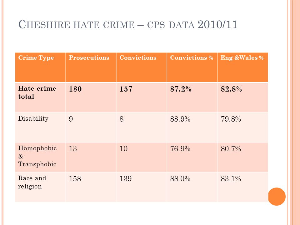 C HESHIRE HATE CRIME – CPS DATA 2010/11 Crime TypeProsecutionsConvictionsConvictions %Eng &Wales % Hate crime total 18015787.2%82.8% Disability 9888.9%79.8% Homophobic & Transphobic 131076.9%80.7% Race and religion 15813988.0%83.1%