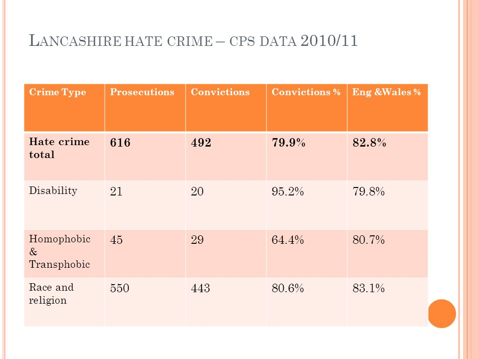 L ANCASHIRE HATE CRIME – CPS DATA 2010/11 Crime TypeProsecutionsConvictionsConvictions %Eng &Wales % Hate crime total 61649279.9%82.8% Disability 212095.2%79.8% Homophobic & Transphobic 452964.4%80.7% Race and religion 55044380.6%83.1%