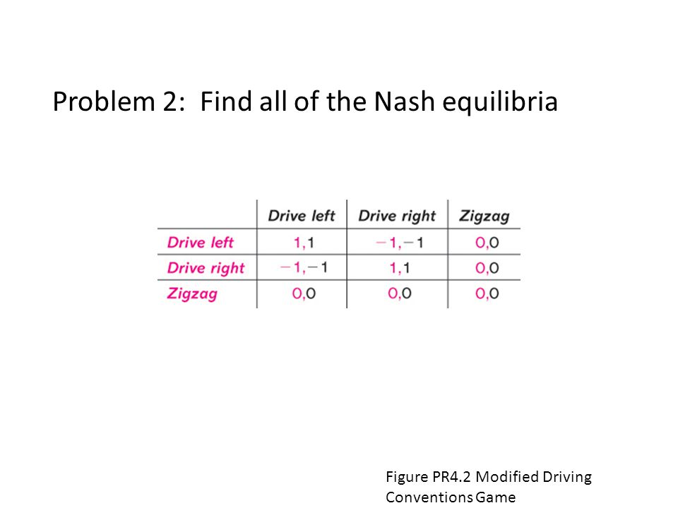 Figure PR4.2 Modified Driving Conventions Game Harrington: Games, Strategies, and Decision Making, First Edition Copyright © 2009 by Worth Publishers Problem 2: Find all of the Nash equilibria