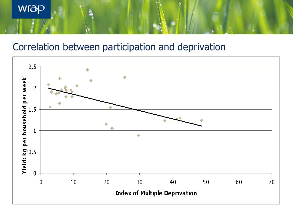 Correlation between participation and deprivation
