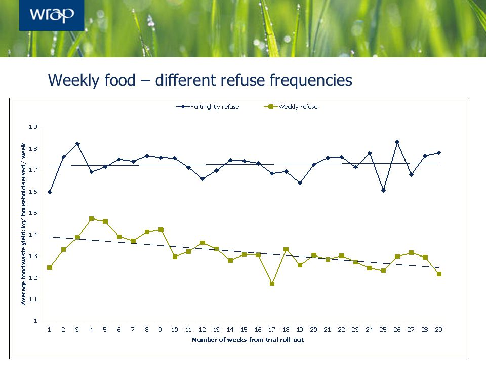 Weekly food – different refuse frequencies