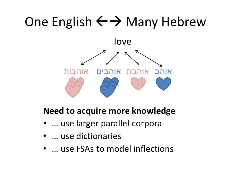 One English  Many Hebrew love אוהב אוהבת אוהבים אוהבות Need to acquire more knowledge … use larger parallel corpora … use dictionaries … use FSAs to model inflections Let's assume this is solved