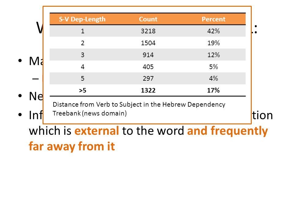 When translating into an MRL: Many possible word forms – Hard to acquire [but I assume its solved] Need to choose correct inflection Inflection is determined based on information which is external to the word and frequently far away from it Distance from Verb to Subject in the Hebrew Dependency Treebank (news domain) S-V Dep-LengthCountPercent 1321842% 2150419% 391412% 44055% 52974% >5132217%