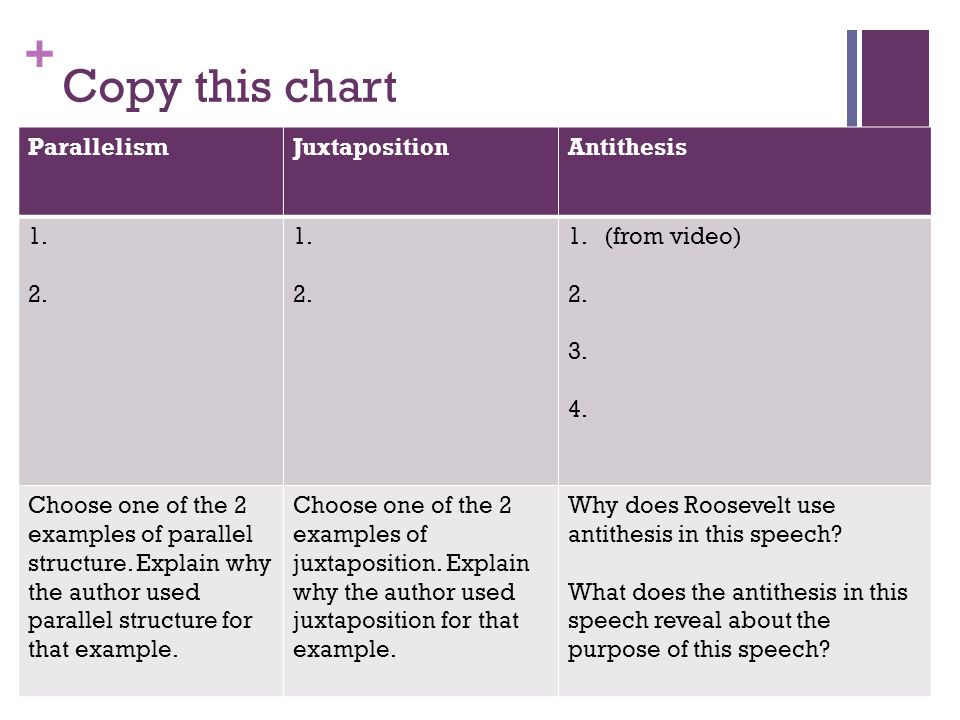 + Copy this chart ParallelismJuxtapositionAntithesis 1. 2. 1. 2. 1.(from video) 2. 3. 4. Choose one of the 2 examples of parallel structure. Explain w