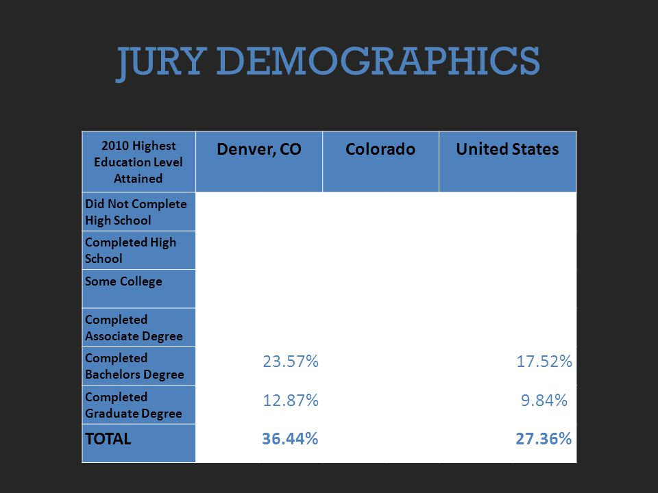JURY DEMOGRAPHICS 2010 Highest Education Level Attained Denver, COColoradoUnited States Did Not Complete High School 73,51217.63%318,3759.90%30,370,15515.35% Completed High School 87,86921.08%741,19523.04%57,863,09729.24% Some College79,06018.97%733,62022.81%40,691,83620.56% Completed Associate Degree 24,5175.88%263,0128.18%14,841,6277.50% Completed Bachelors Degree 98,277 23.57% 769,26623.92%34,682,582 17.52% Completed Graduate Degree 53,636 12.87% 391,00212.16%19,465,340 9.84% TOTAL36.44%27.36%