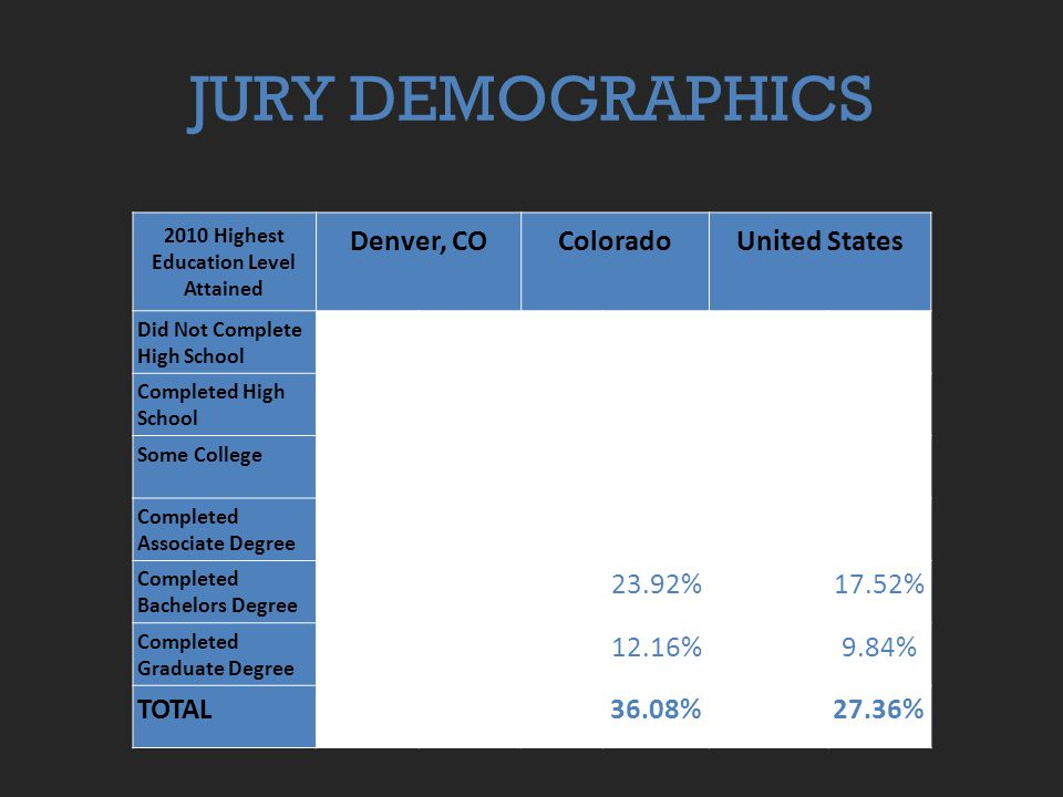 JURY DEMOGRAPHICS 2010 Highest Education Level Attained Denver, COColoradoUnited States Did Not Complete High School 73,51217.63%318,37 5 9.90%30,370,15515.35% Completed High School 87,86921.08%741,19 5 23.04%57,863,09729.24% Some College79,06018.97%733,62 0 22.81%40,691,83620.56% Completed Associate Degree 24,5175.88%263,01 2 8.18%14,841,6277.50% Completed Bachelors Degree 98,27723.57%769,26 6 23.92% 34,682,582 17.52% Completed Graduate Degree 53,63612.87%391,00 2 12.16% 19,465,340 9.84% TOTAL36.08%27.36%
