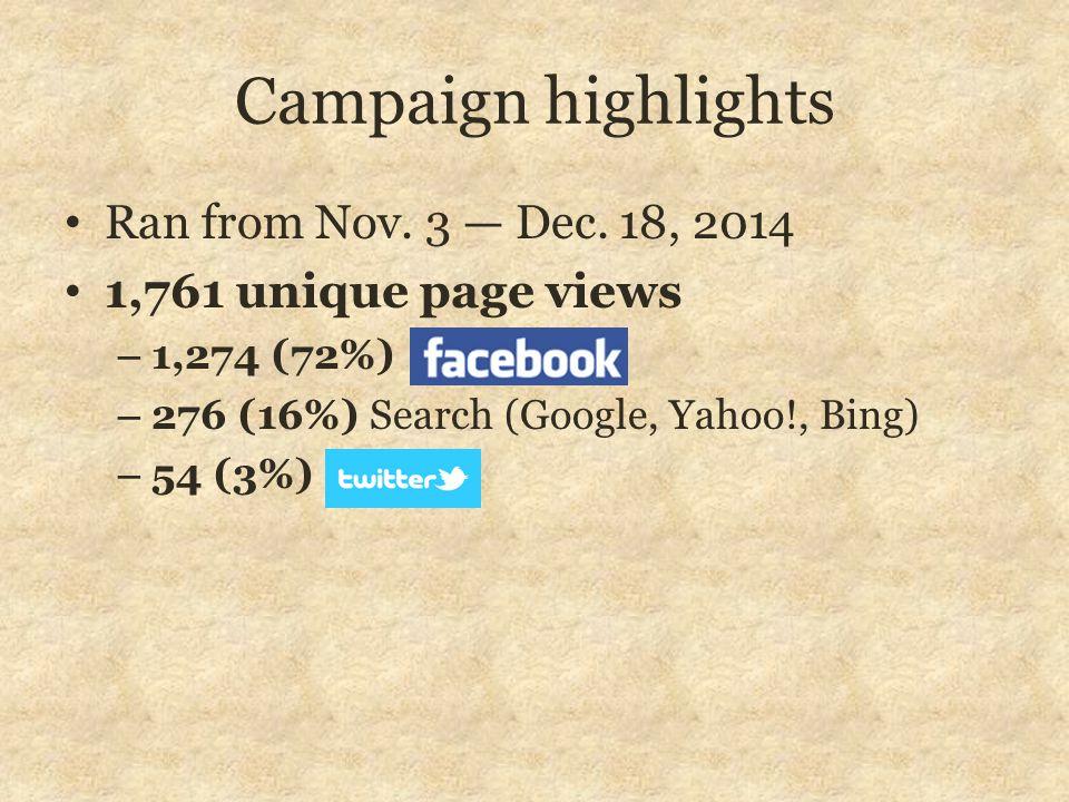 Campaign highlights Ran from Nov. 3 — Dec. 18, 2014 1,761 unique page views – 1,274 (72%) – 276 (16%) Search (Google, Yahoo!, Bing) – 54 (3%)