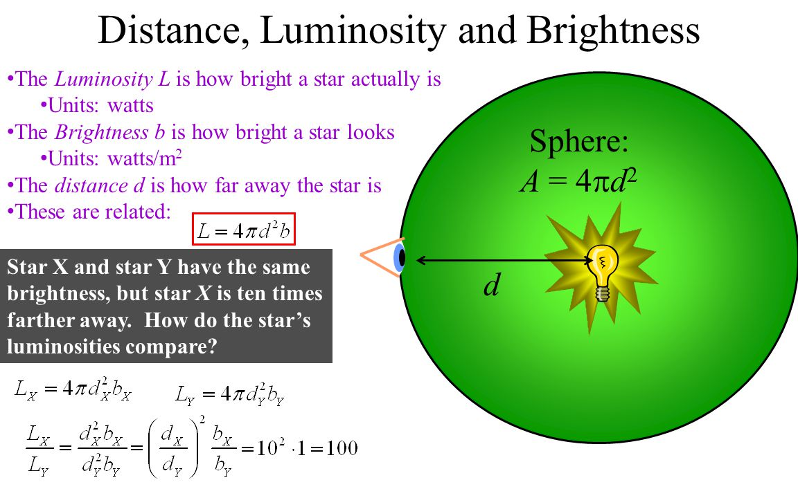 Distance, Luminosity and Brightness The Luminosity L is how bright a star actually is Units: watts The Brightness b is how bright a star looks Units: watts/m 2 The distance d is how far away the star is These are related: Sphere: A = 4  d 2 d Star X and star Y have the same brightness, but star X is ten times farther away.