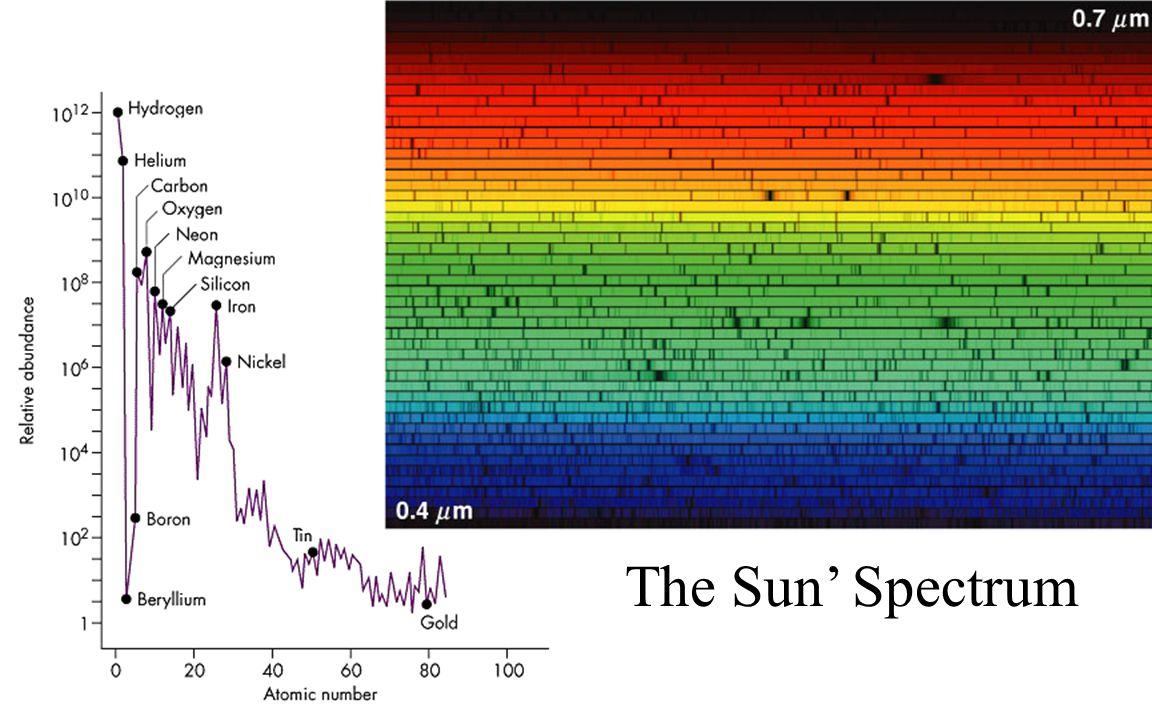 The Sun' Spectrum