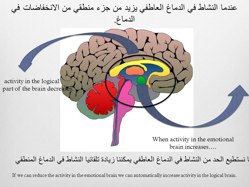 عندما النشاط في الدماغ العاطفي يزيد من جزء منطقي من الانخفاضات في الدماغ. When activity in the emotional brain increases…. activity in the logical par