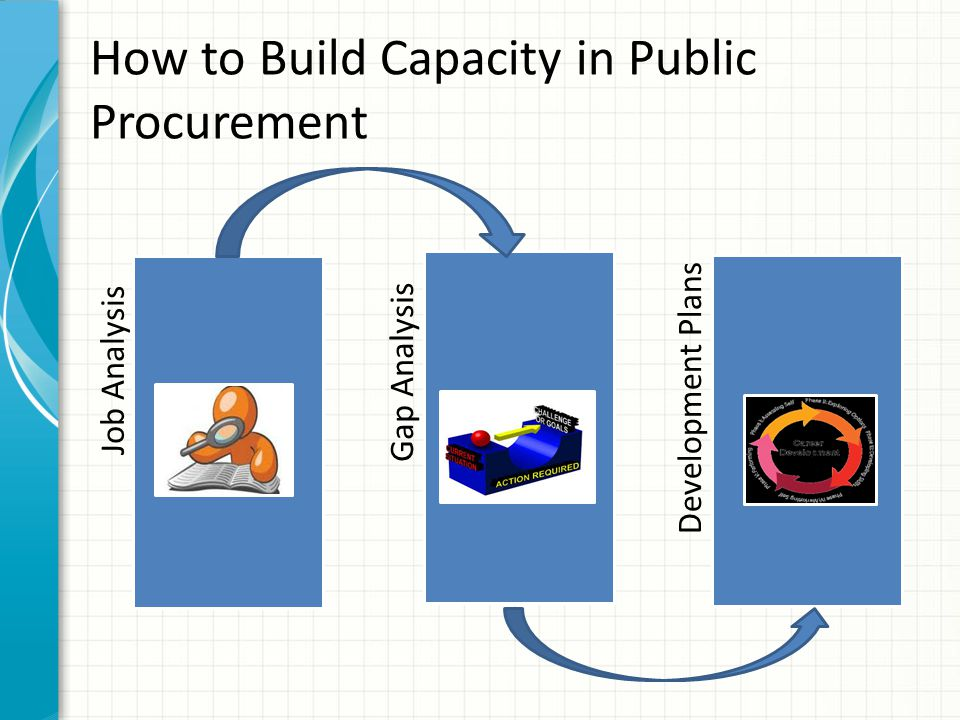 How to Build Capacity in Public Procurement Job AnalysisGap AnalysisDevelopment Plans