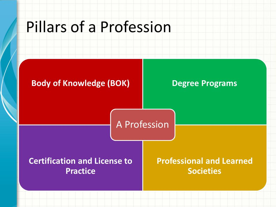 Pillars of a Profession Body of Knowledge (BOK)Degree Programs Certification and License to Practice Professional and Learned Societies A Profession