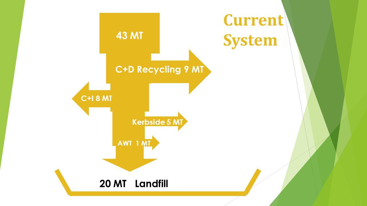 43 MT 20 MT Landfill Current System C+D Recycling 9 MT C+I 8 MT Kerbside 5 MT AWT 1 MT