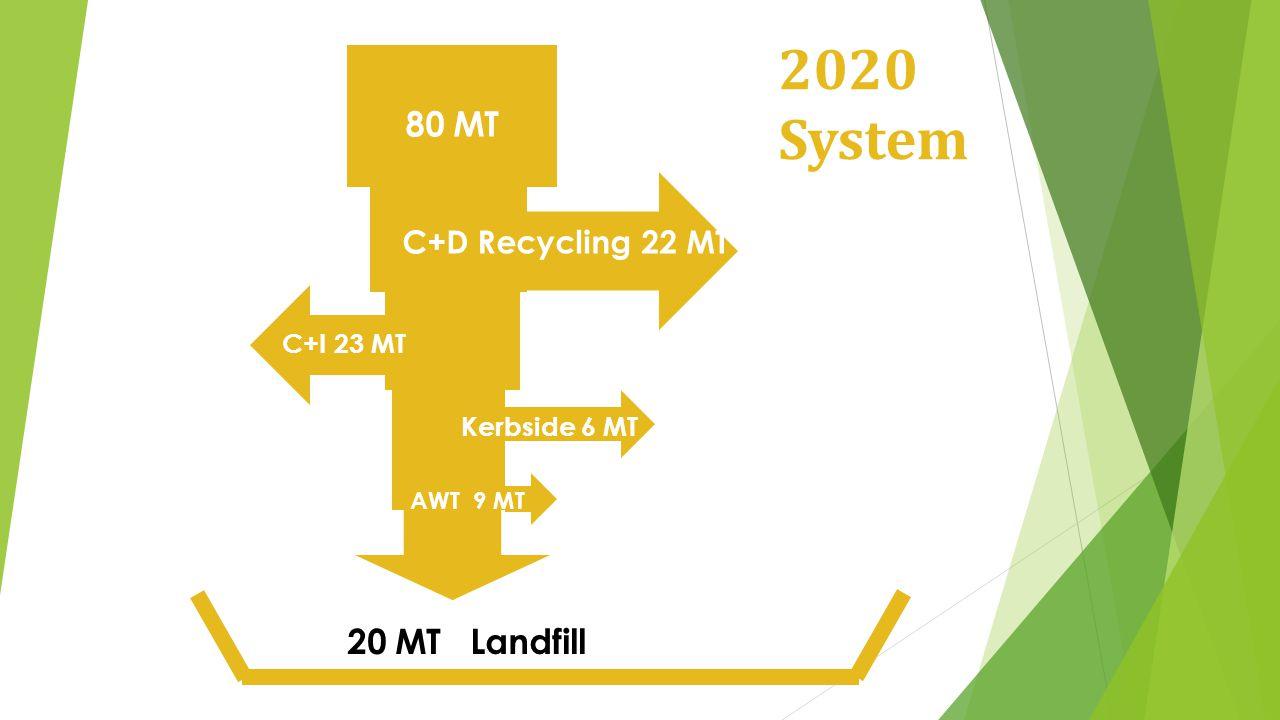 80 MT 20 MT Landfill 2020 System C+D Recycling 22 MT C+I 23 MT Kerbside 6 MT AWT 9 MT