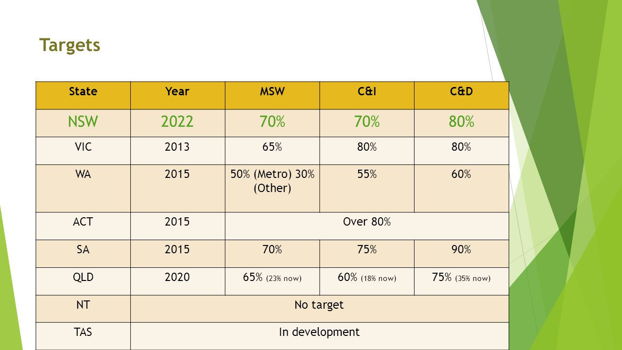 Targets StateYearMSWC&IC&D NSW202270% 80% VIC201365%80% WA201550% (Metro) 30% (Other) 55%60% ACT2015Over 80% SA201570%75%90% QLD202065% (23% now) 60% (18% now) 75% (35% now) NTNo target TASIn development