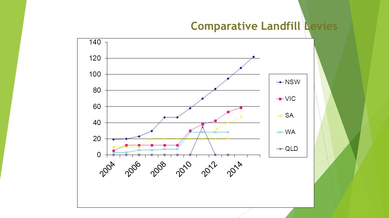 Comparative Landfill Levies