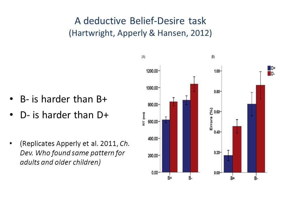 A deductive Belief-Desire task (Hartwright, Apperly & Hansen, 2012) B- is harder than B+ D- is harder than D+ (Replicates Apperly et al. 2011, Ch. Dev