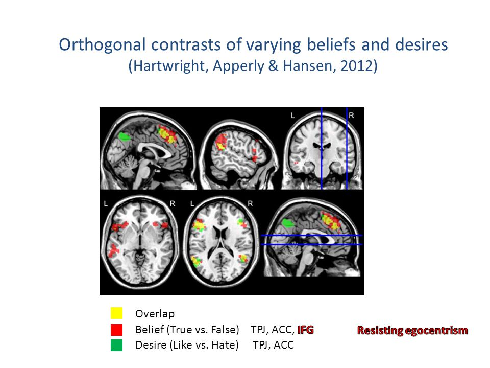 Desire (Like vs. Hate) TPJ, ACC Overlap Orthogonal contrasts of varying beliefs and desires (Hartwright, Apperly & Hansen, 2012)