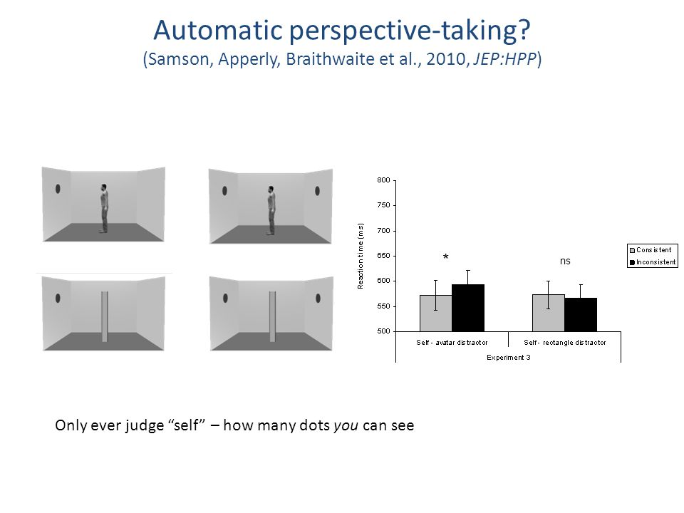 """* ns Automatic perspective-taking? (Samson, Apperly, Braithwaite et al., 2010, JEP:HPP) Only ever judge """"self"""" – how many dots you can see"""