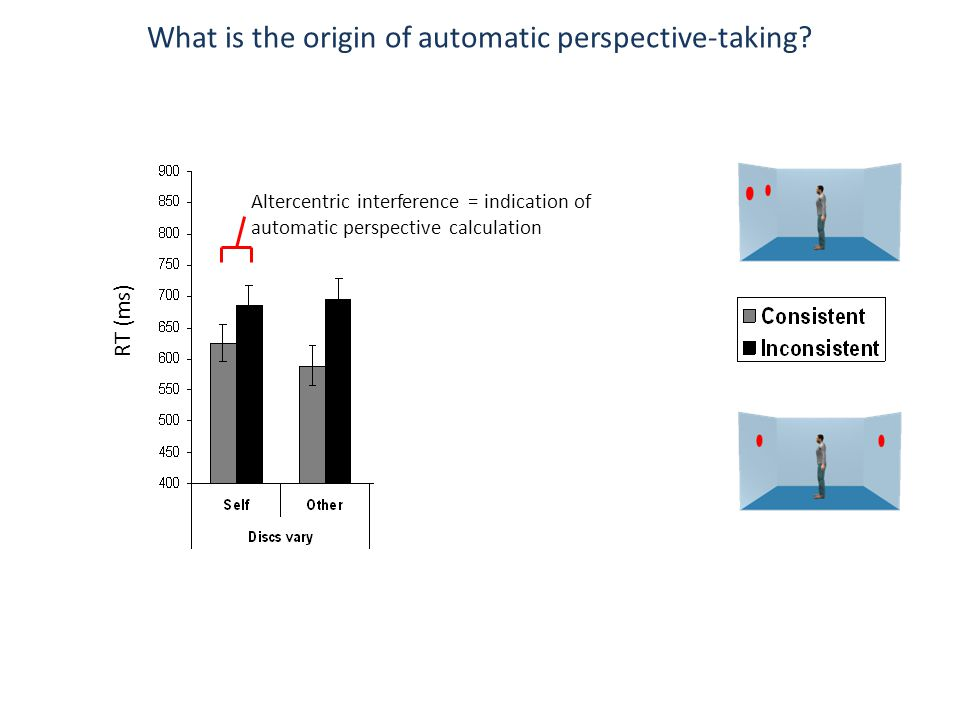 What is the origin of automatic perspective-taking? Main effect of consistency Significant interaction RT (ms) Altercentric interference = indication