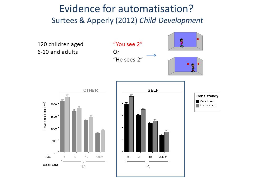 Evidence for automatisation.