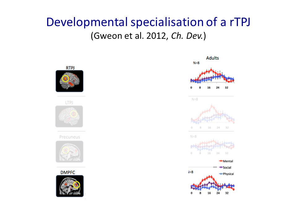 Developmental specialisation of a rTPJ (Gweon et al. 2012, Ch. Dev.)