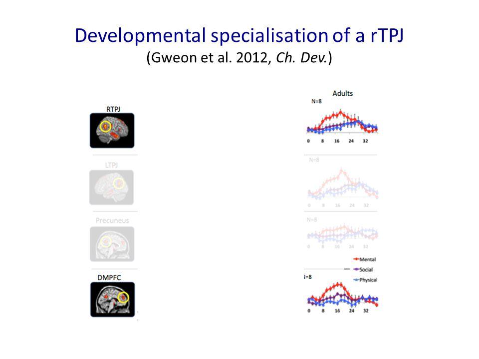 Developmental specialisation of a rTPJ (Gweon et al. 2012, Ch. Dev.)