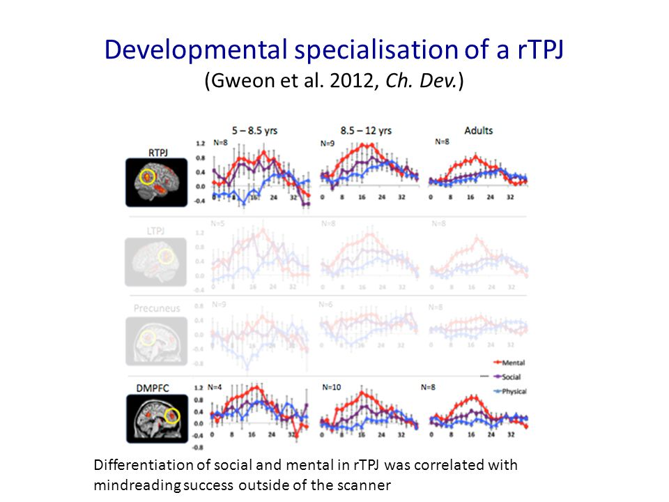 Differentiation of social and mental in rTPJ was correlated with mindreading success outside of the scanner