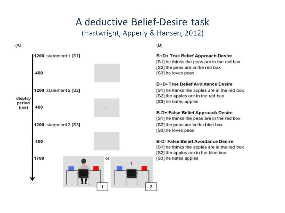 A deductive Belief-Desire task (Hartwright, Apperly & Hansen, 2012)