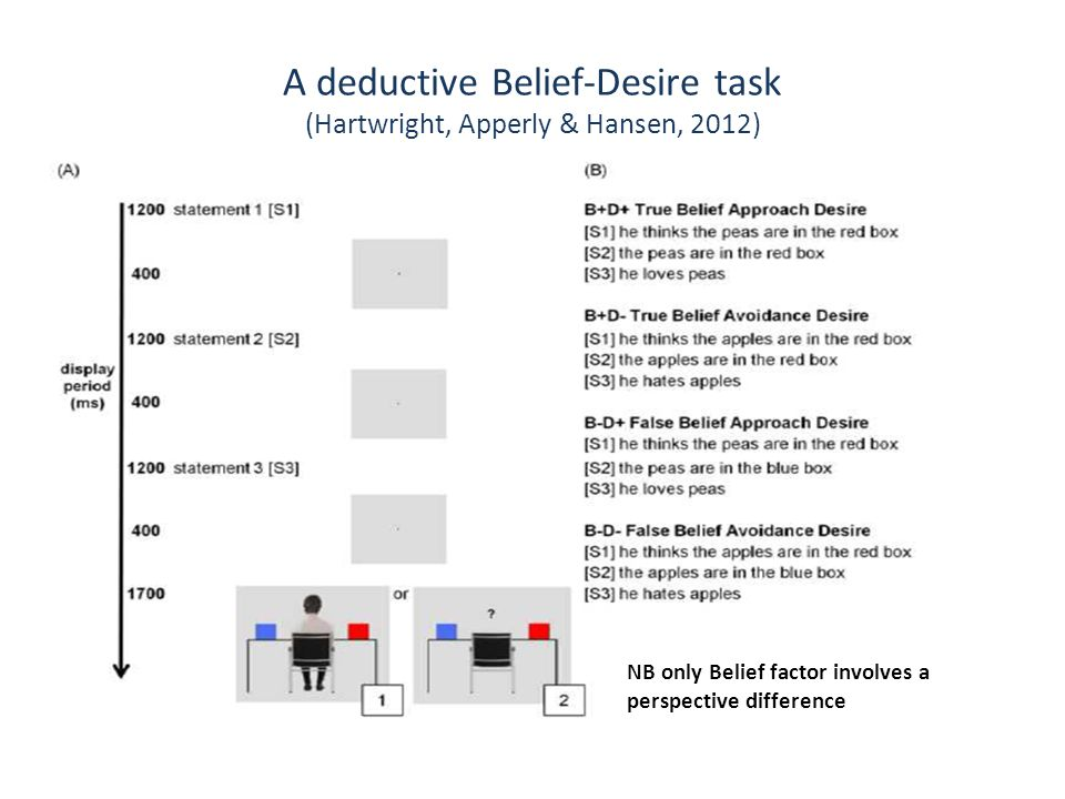 A deductive Belief-Desire task (Hartwright, Apperly & Hansen, 2012) B- is harder than B+ D- is harder than D+ (Replicates Apperly et al.